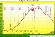 Profil stoupání Grossglockner Hochalpenstrasse